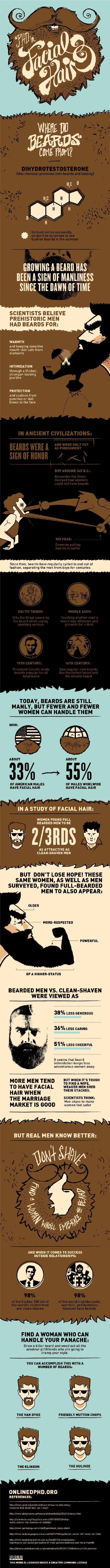 Beards-Facial-Hair-Stats-Infographic