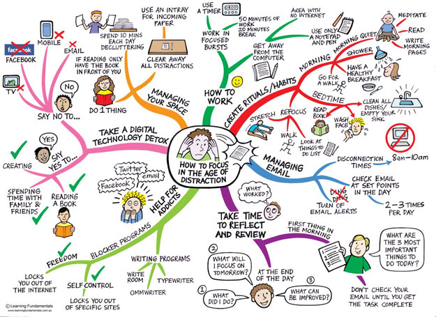 How-To-Focus-Mind-Map