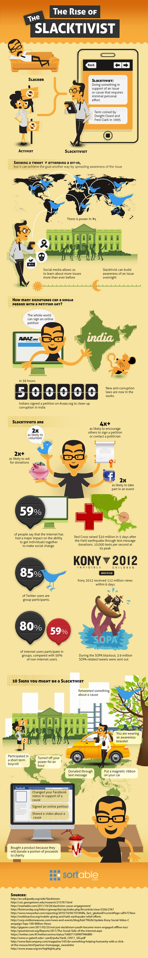 The Rise Of The Slacktivist [Infographic]