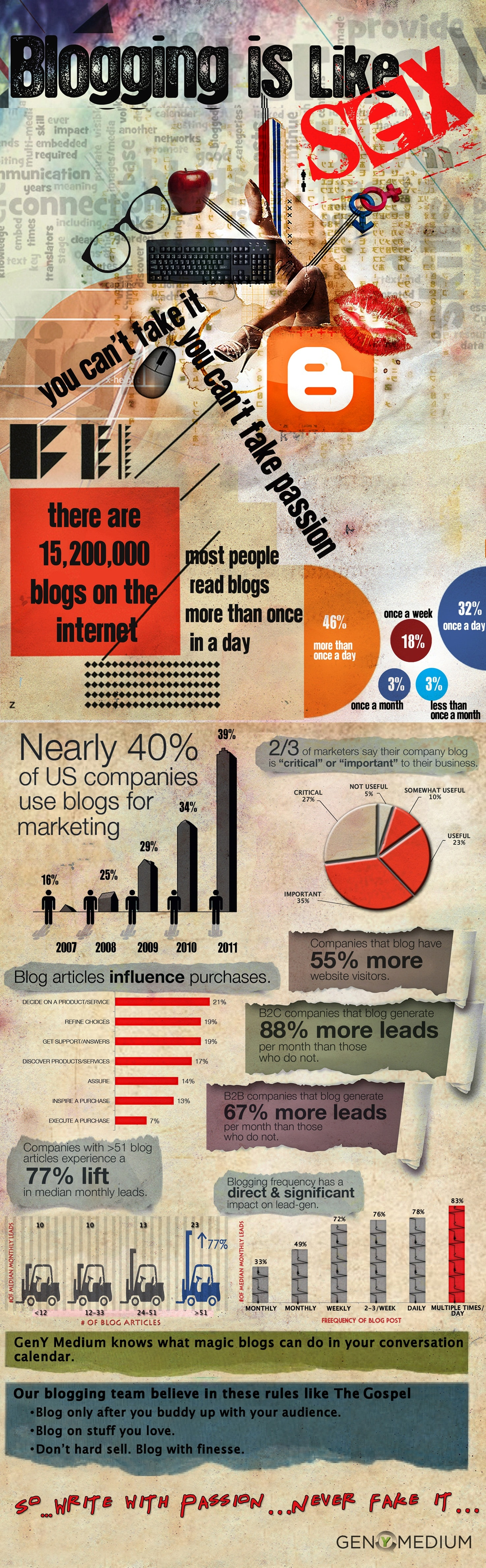 Blogging Is Like Sex [Infographic]