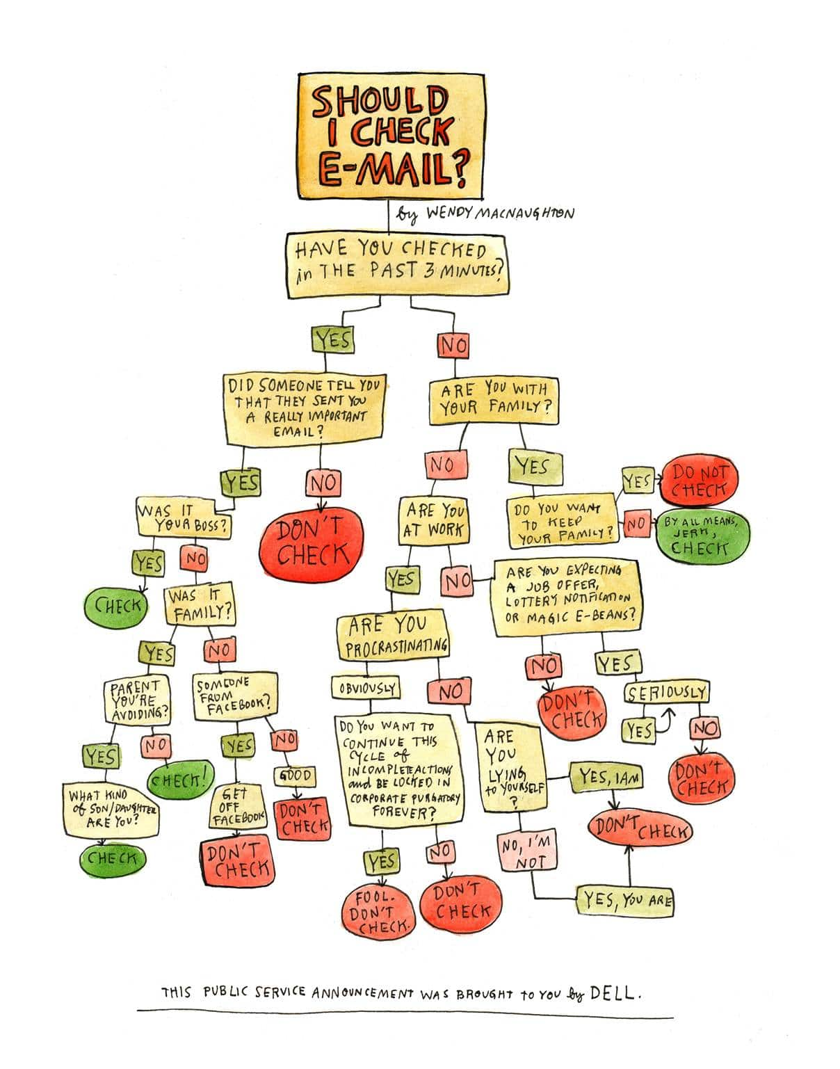 Simplest Way To Know If You Should Check Your Email [Flowchart]