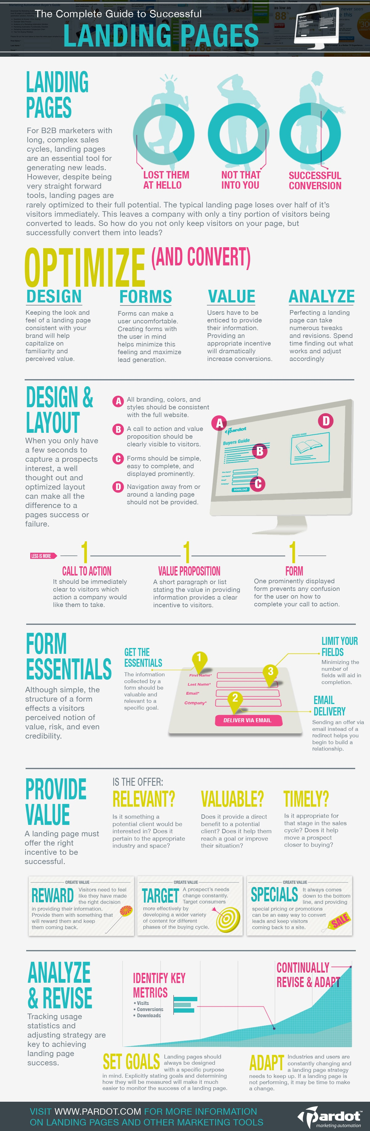 Ultimate Guide To Successful Website Landing Pages [Infographic]