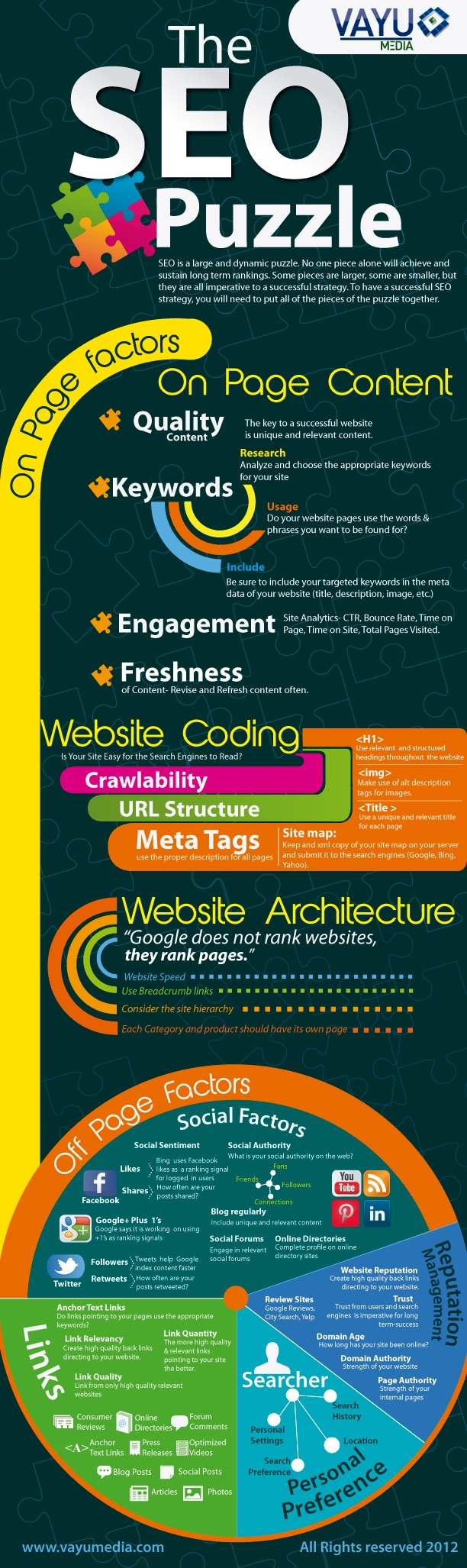 the-seo-puzzle-infographic