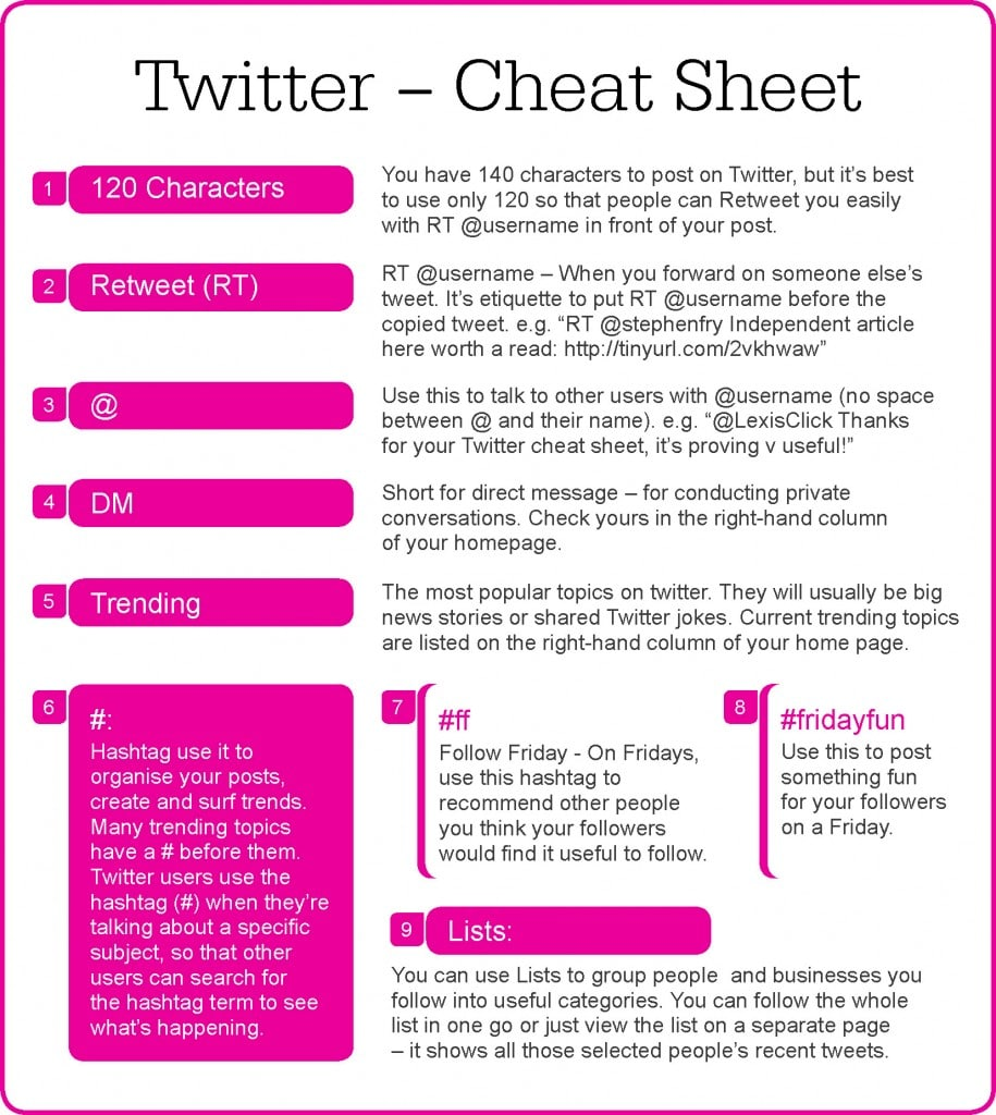 Back To Basics: Twitter Cheat Sheet