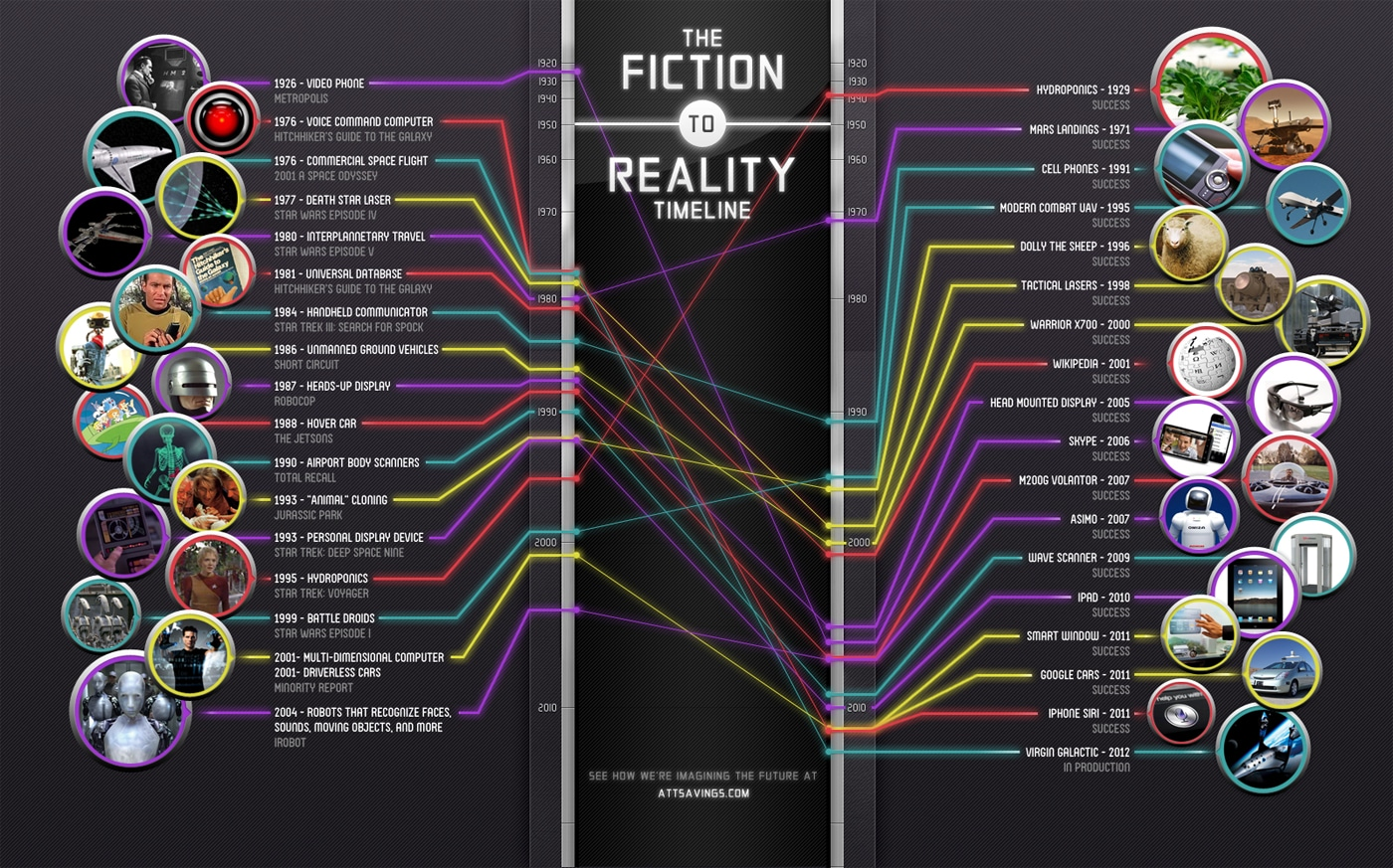 when-fiction-becomes-reality