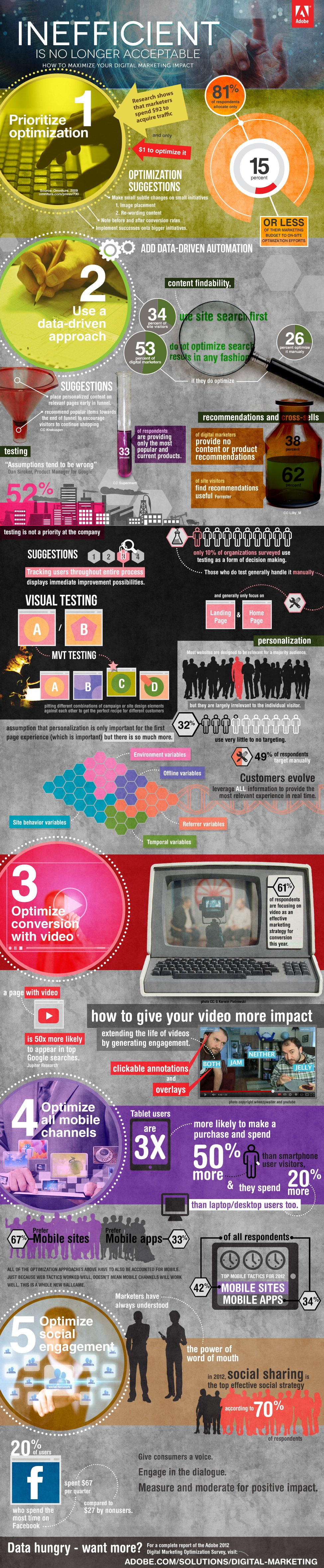 Top 5 Conversion Opportunities For Digital Marketers [Infographic]