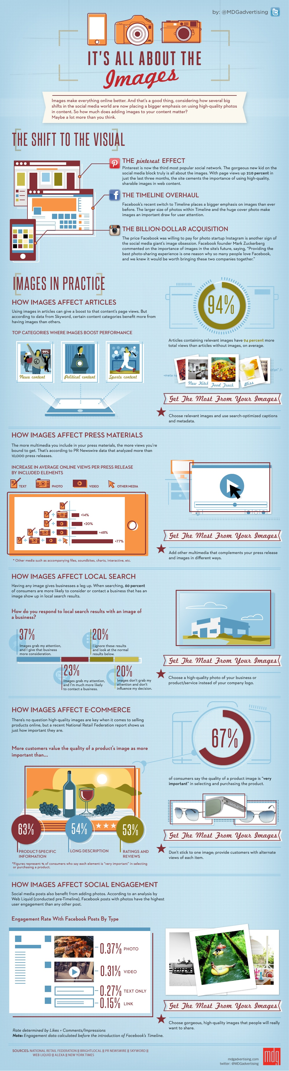 How Images Affect The Success Of Your Blog [Infographic]