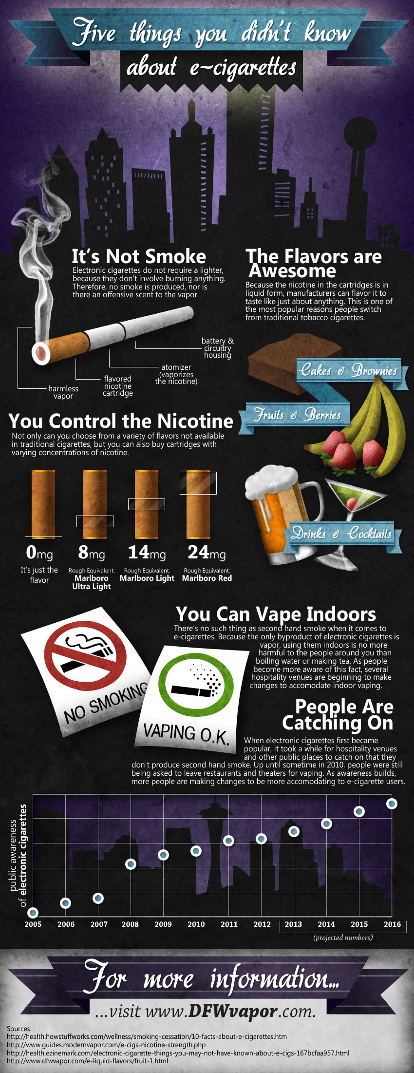 Facts-About-E-Cigarettes-Infographic