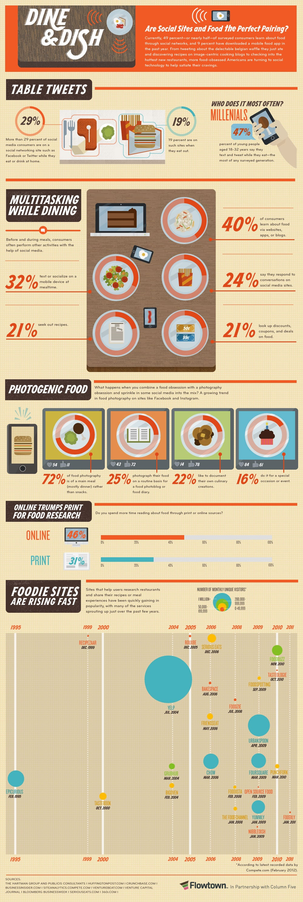 Flowtown-Dine-and-Dish-Infographic