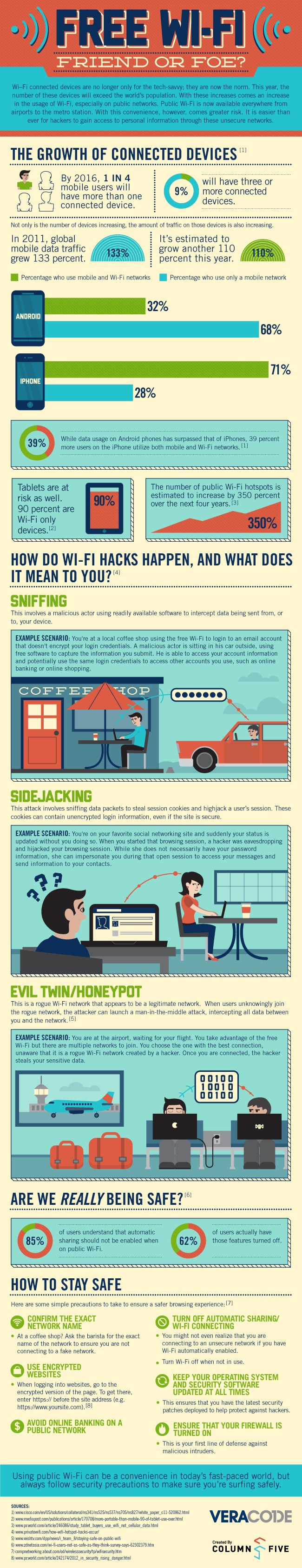 Friend Or Foe: The Dangers Of Free Wi-Fi [Infographic]