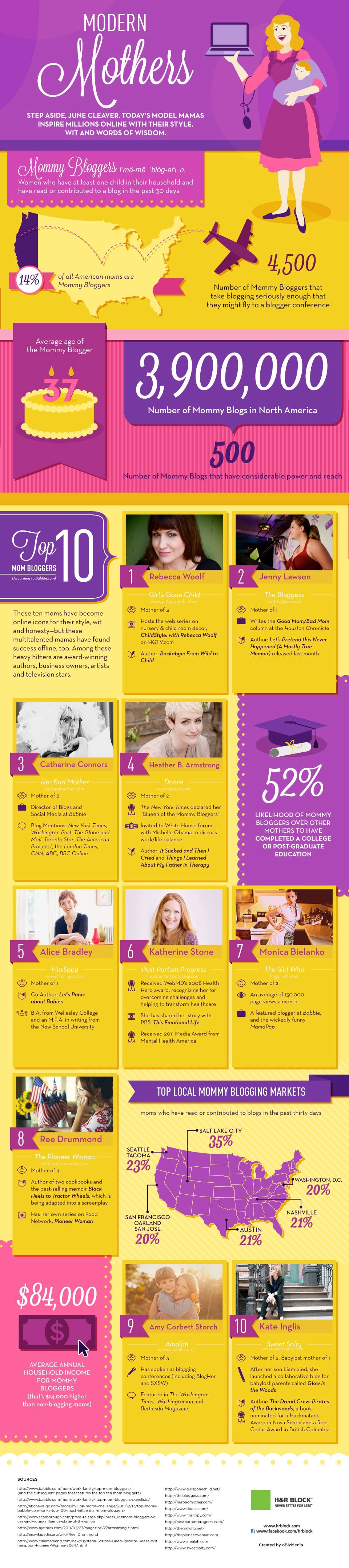 Mommy-Bloggers-Mothers-Day-Infographic
