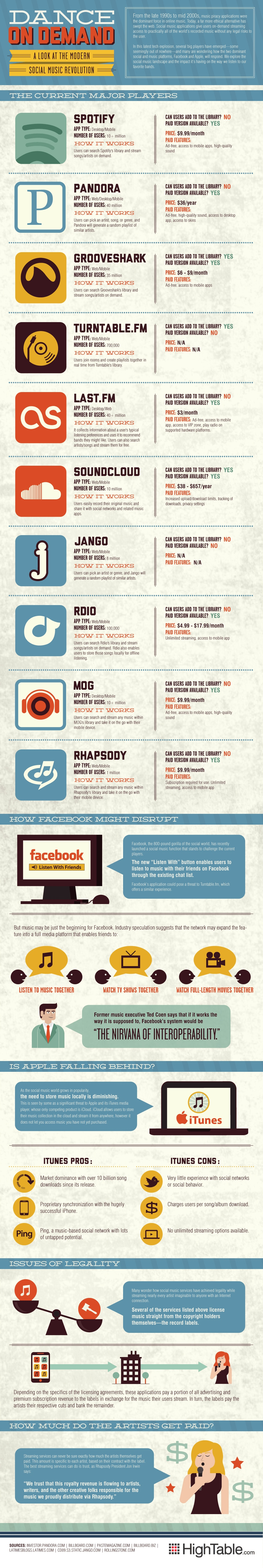 Music To Help You Dance On Demand, Legally [Infographic]