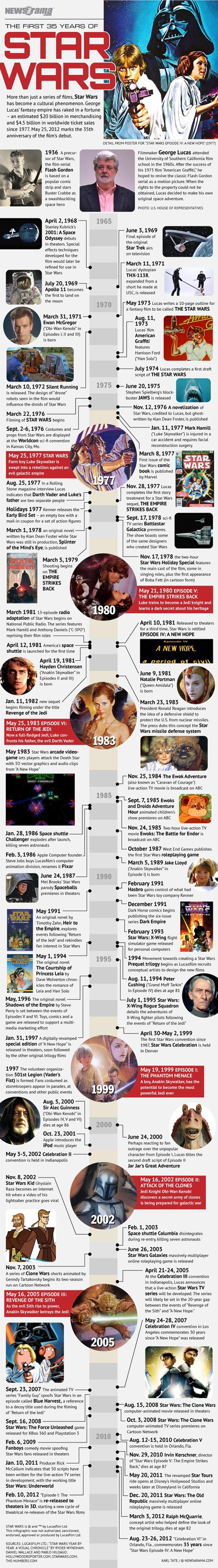 Happy 35th Anniversary Star Wars [2 Timeline Infographics]