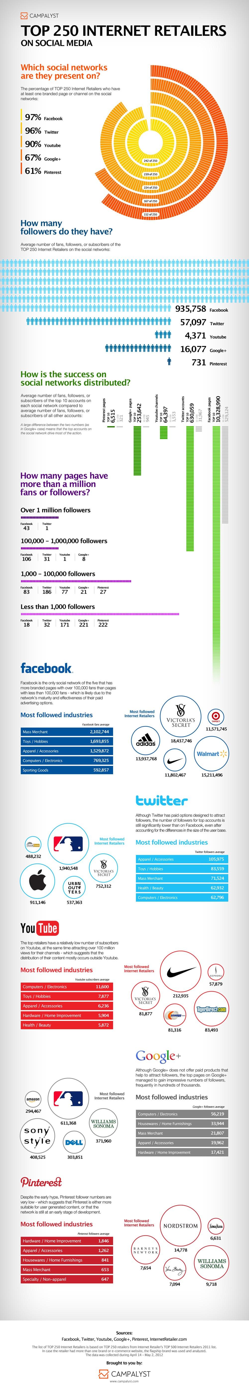 Top-250-Retailers-Social-Media