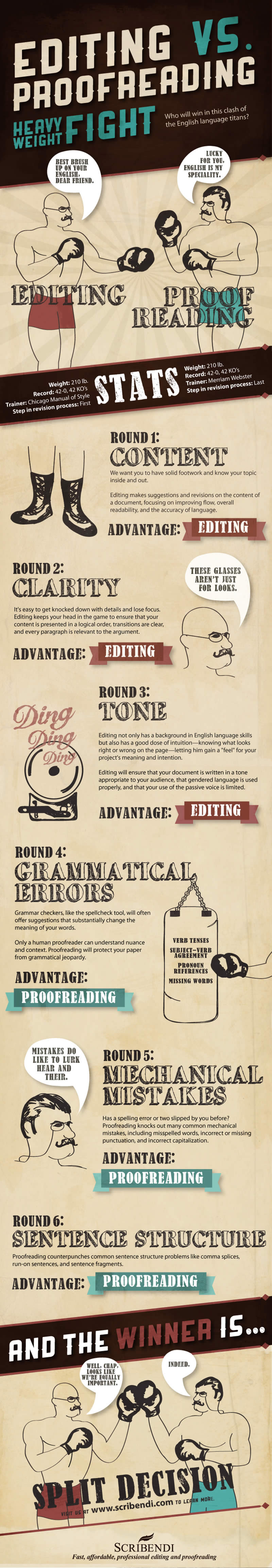 Editing vs. Proofreading: What's Most Important [Infographic]