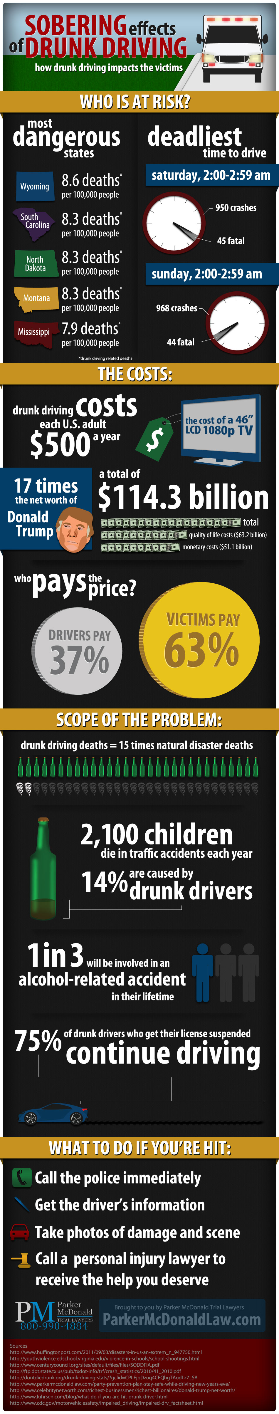 The Sobering Effects Of Drunk Driving [Infographic]