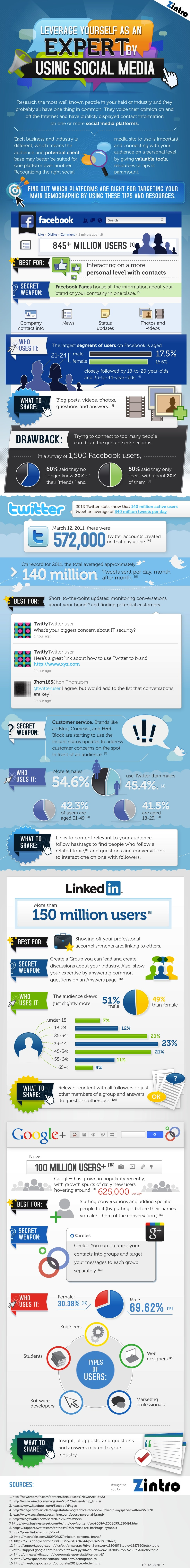 How To Reach Networking Nirvana & Influence The World [Infographic]