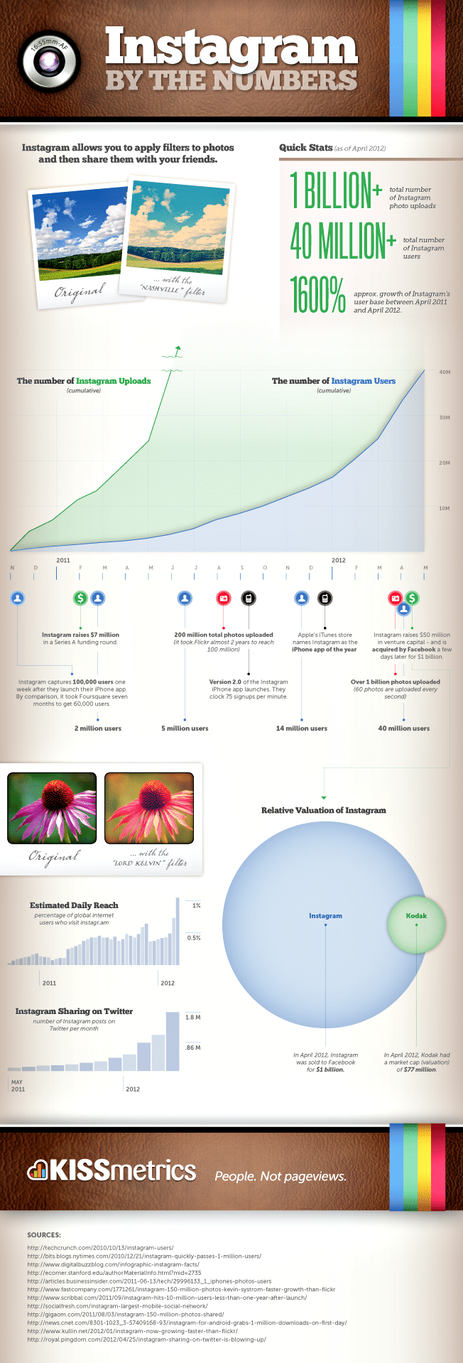 Instagram By The Numbers [Infographic]