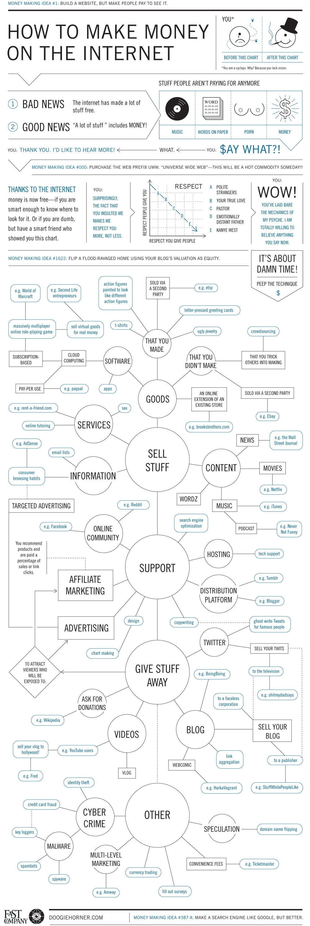 Reality Guide To Making Money Online [Flowchart]