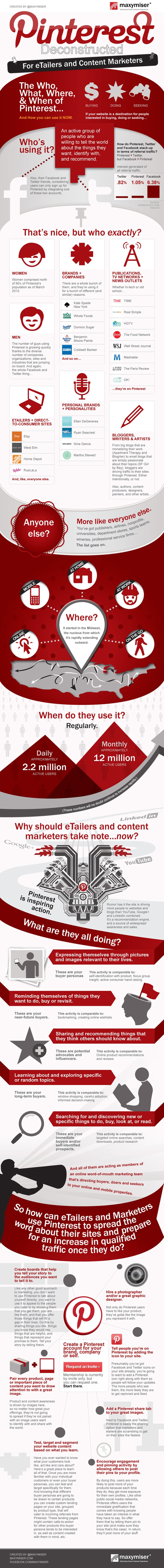 Pinterest Deconstructed: Guide To Content Marketing [Infographic]