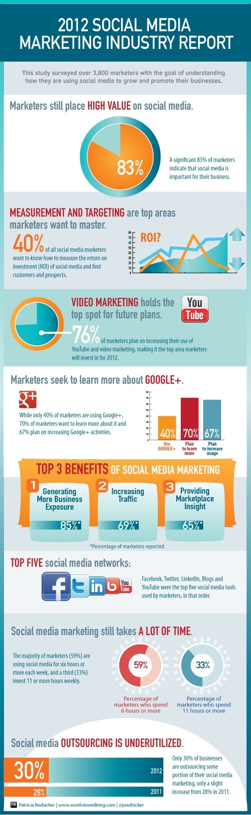 Social Media Marketing Breakdown: The Numbers [Infographic]