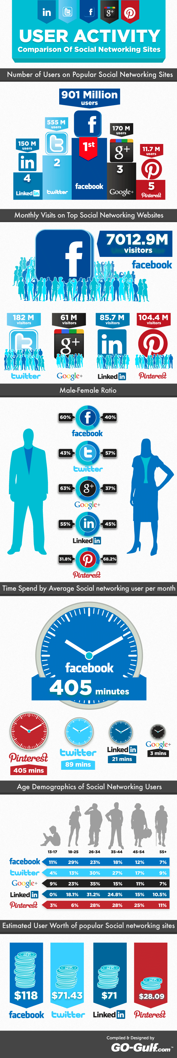 Comparing User Activity Across Social Services [Infographic]