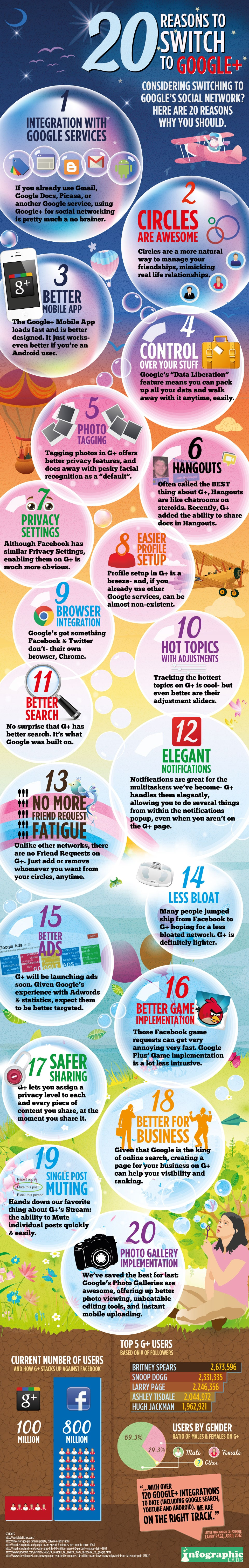 20 Reasons To Switch To Google+ [Infographic]