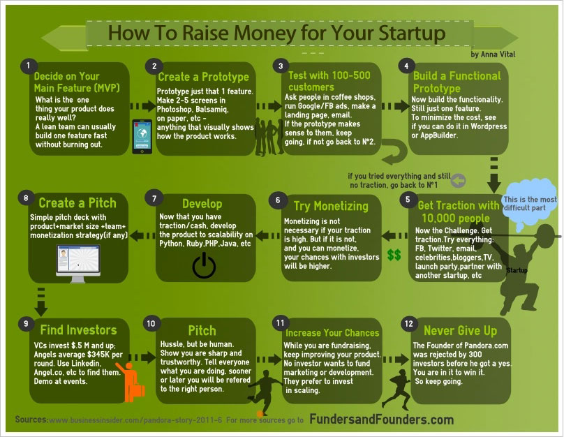 How To Raise Money For Your Startup [Infographic]