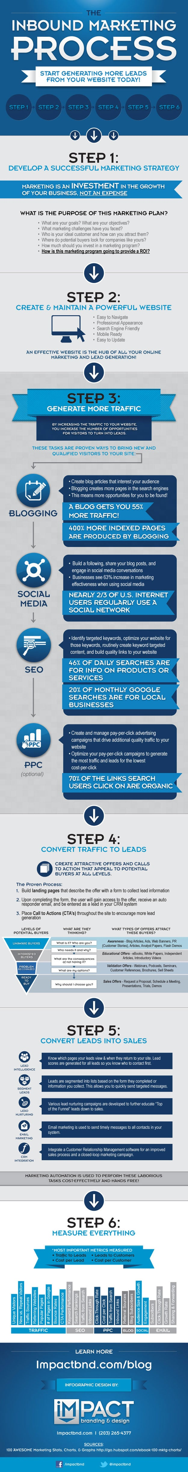 How To Get Inbound Leads From Your Website [Infographic]