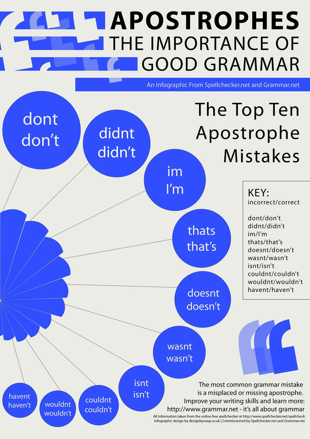 Learn-English-Grammar-Infographic