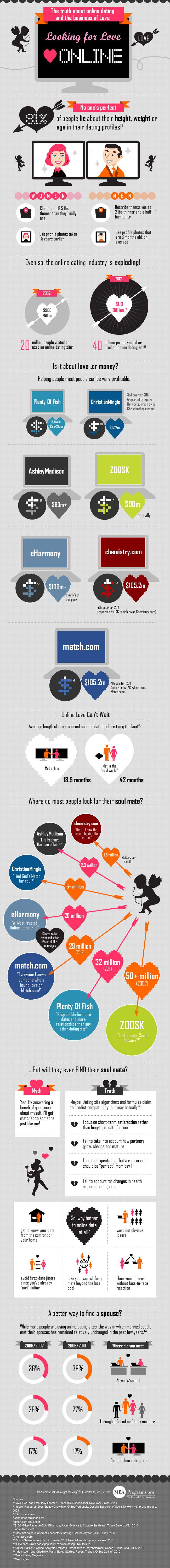 Oh No You Didn't: The Truth About Online Dating [Infographic]