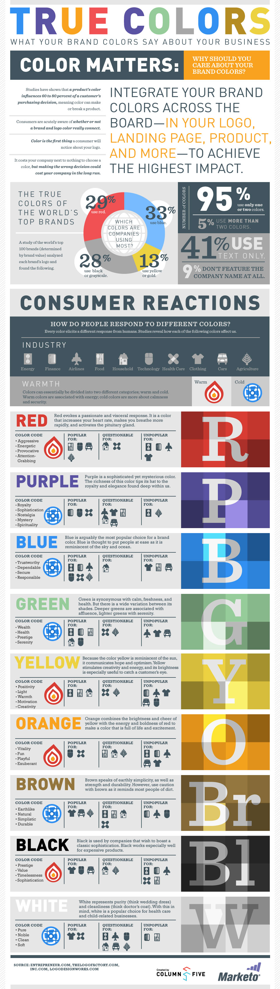 What Your Logo & Website Colors Say About Your Brand [Infographic]