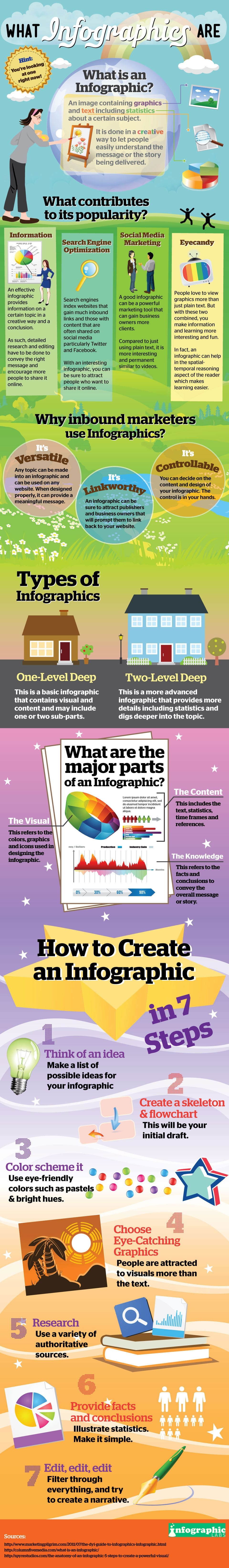 How To Create Your Own Infographic In 7 Steps [Infographic]