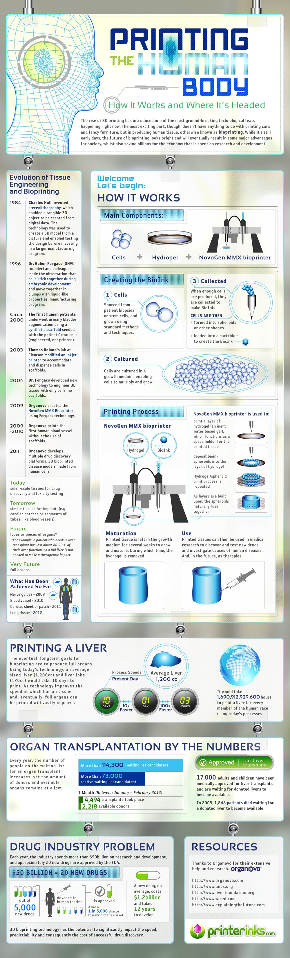 bioprinting-the-human-body-infographic