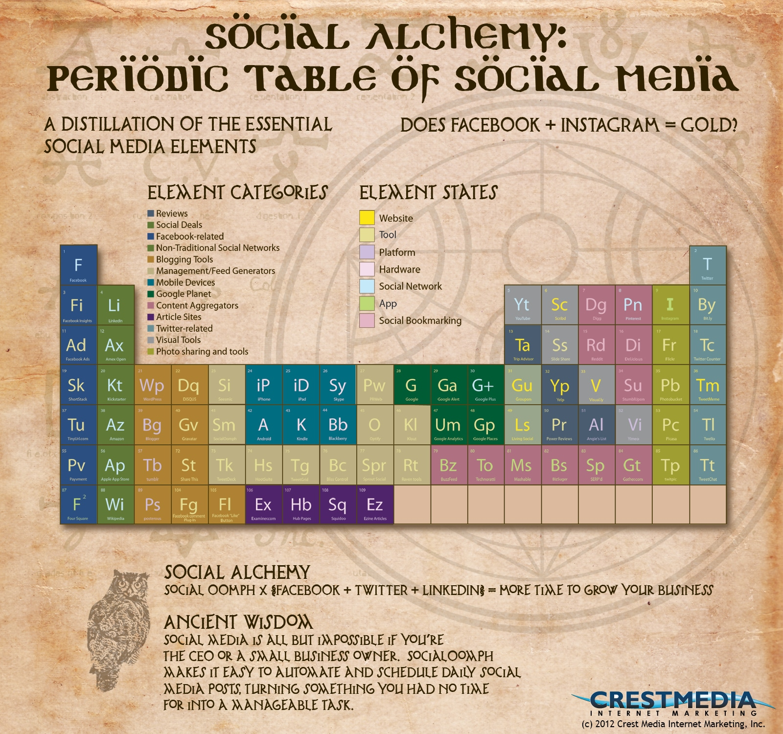 The Elemental Structure Of Social Media: The Overview [Infographic]