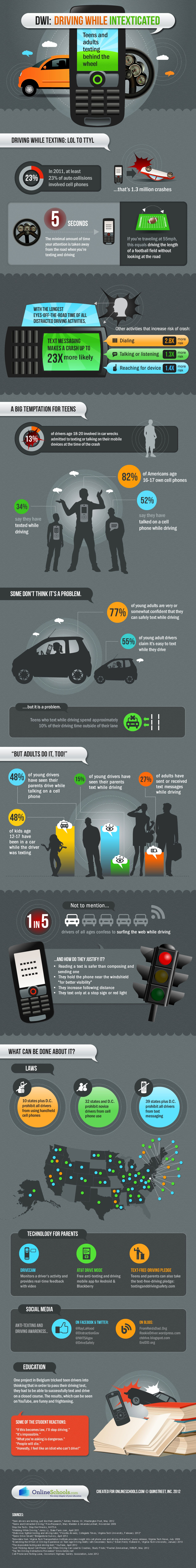 Texting While Driving: It's Worse Than You Think [Infographic]