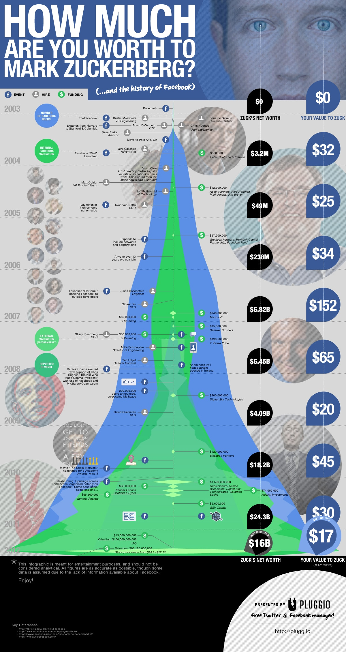 What You Are Worth To Mark Zuckerberg [Infographic]