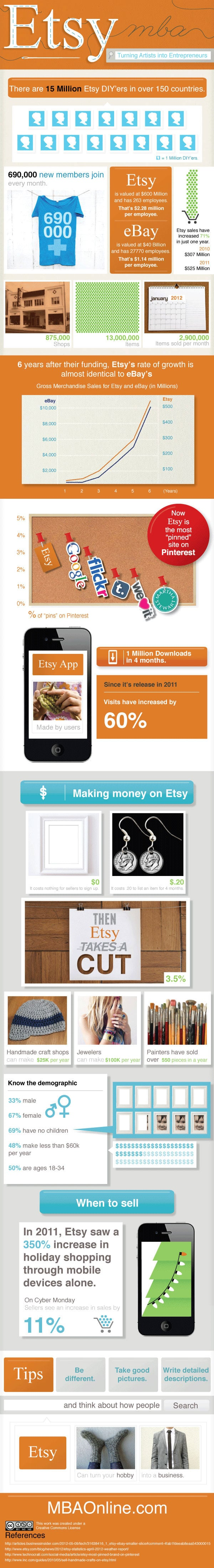 the-history-of-etsy-infographic