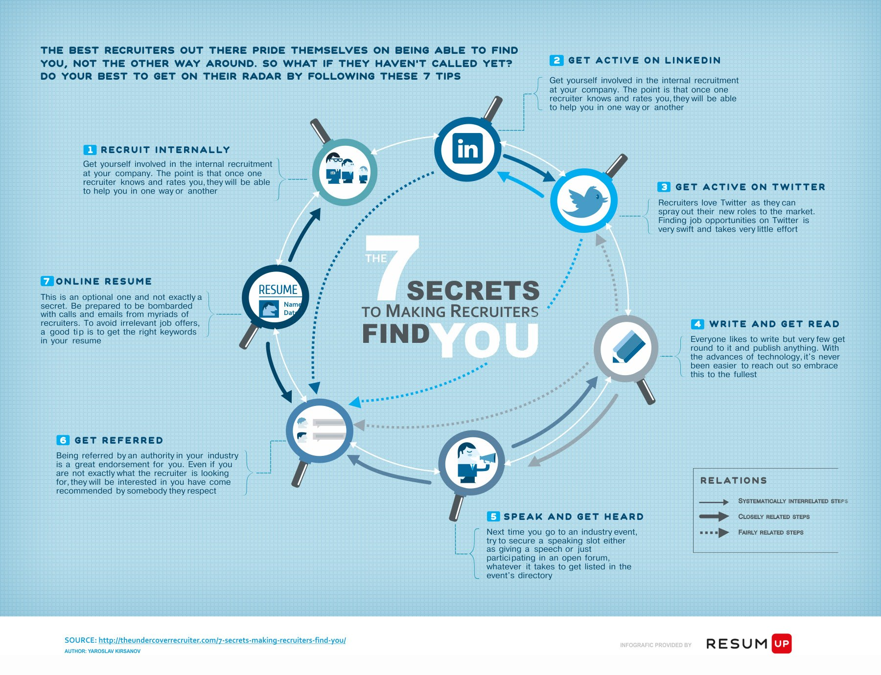 7 Secrets To Making Recruiters Find You [Infographic]
