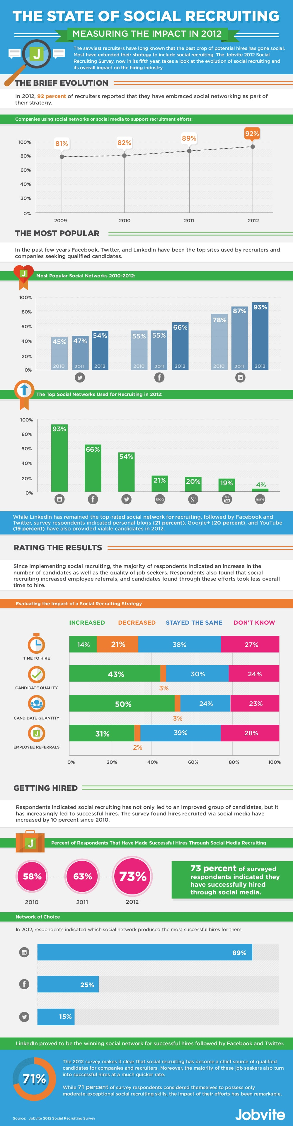 State-Of-Social-Recruiting-Infographic