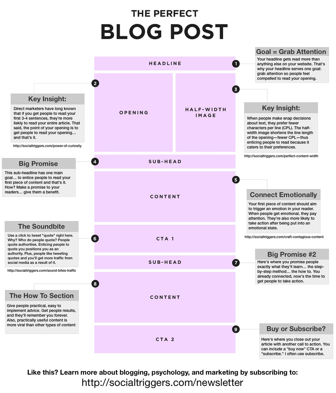 9 Essential Elements Of The Perfect Blog Post [Infographic]
