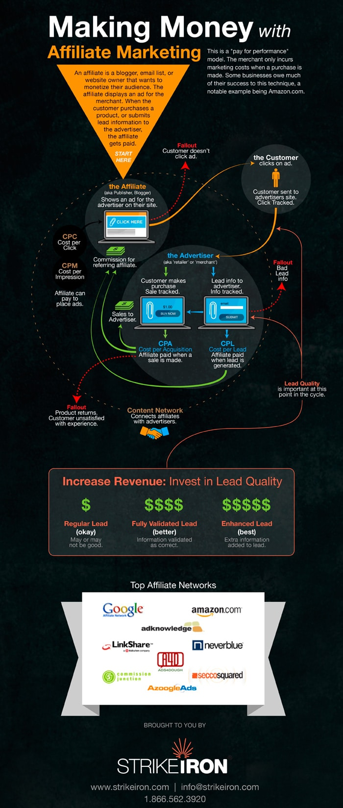 How To Make Money With Affiliate Marketing [Infographic]