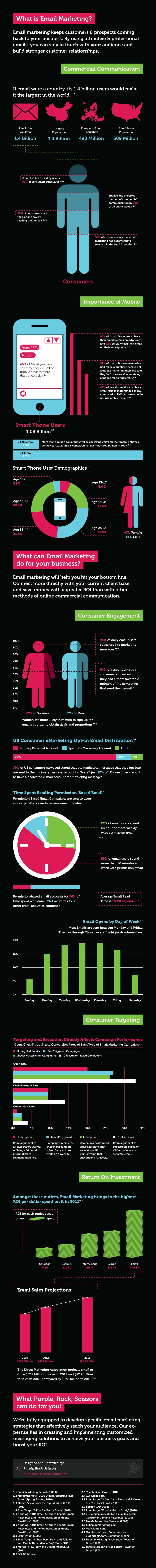 Email Marketing Practices Explained [Infographic]