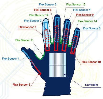 enabletalk-sign-language-gloves