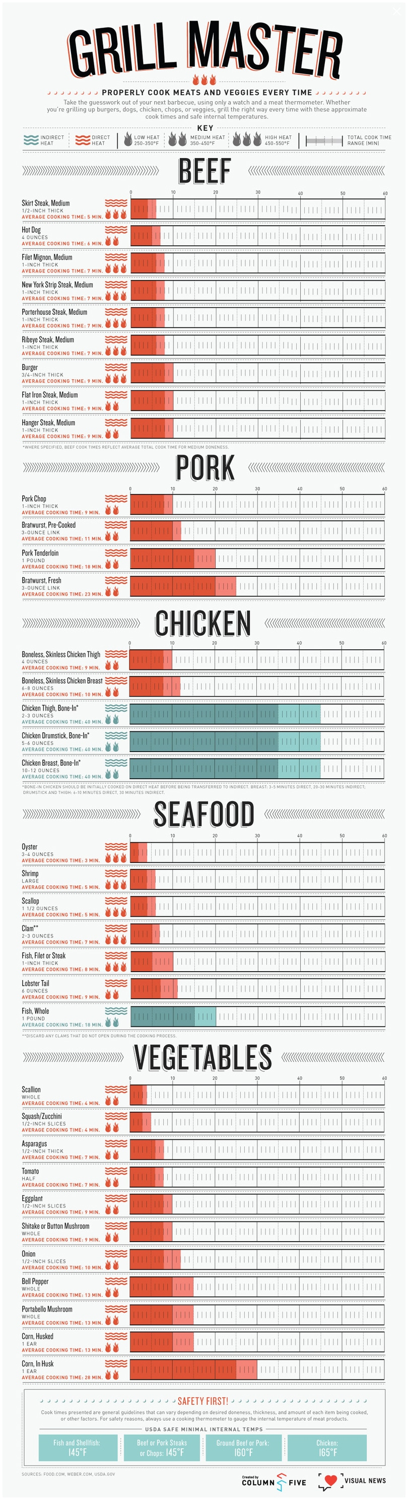 Ultimate Cheat Sheet For Grilling [Infographic]