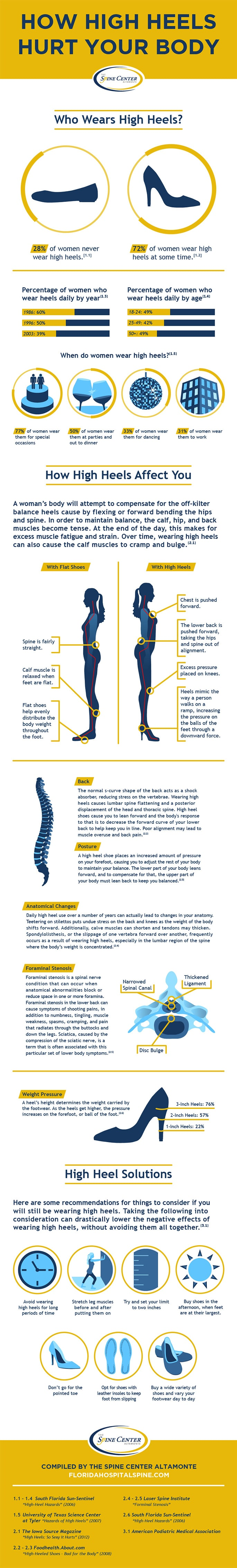 How High Heels Hurt Your Body [Infographic]