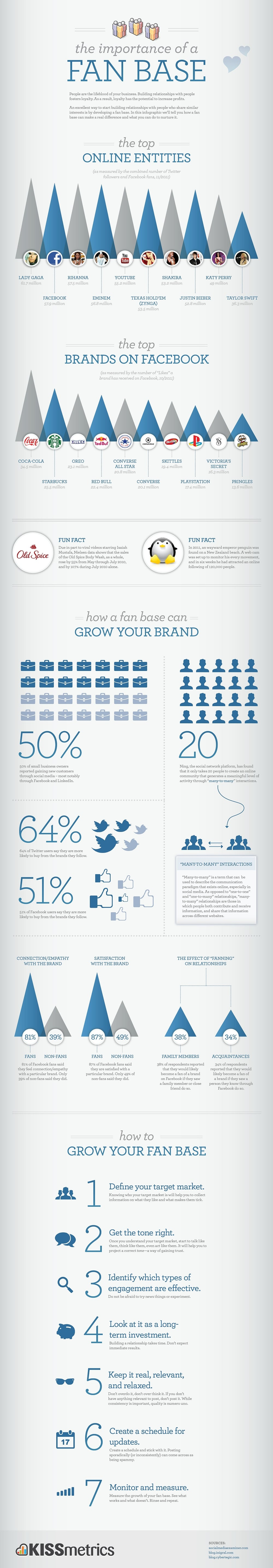7 Ways To Grow Your Fan Base On Facebook [Infographic]
