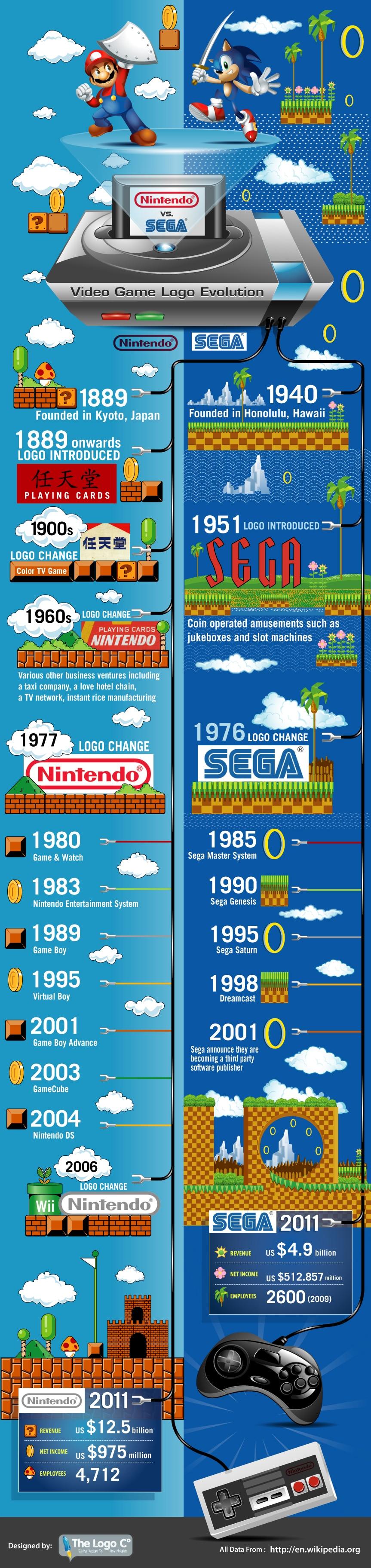 Logo Evolutions: Nintendo vs. SEGA [Infographic]