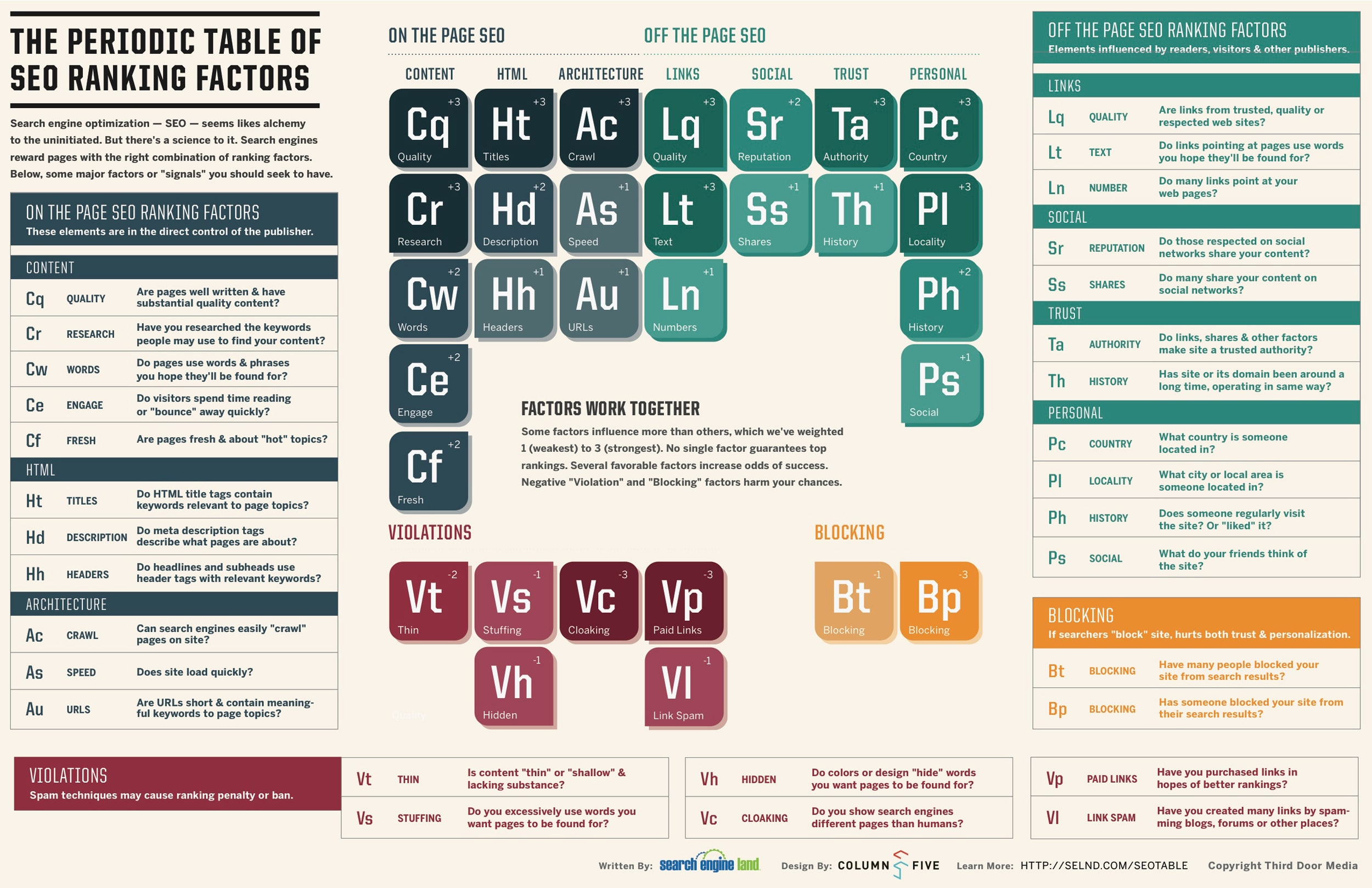 periodic-table-of-SEO-factors