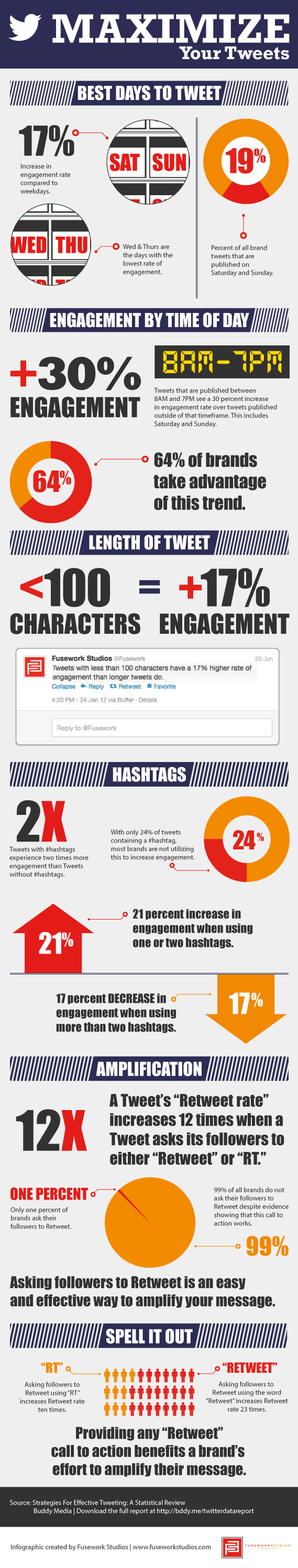 Fresh Data To Maximize Your Impact On Twitter [Infographic]